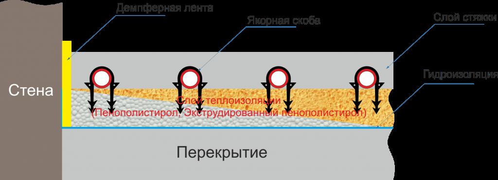 Монтаж на полистирол и якорные скобы
